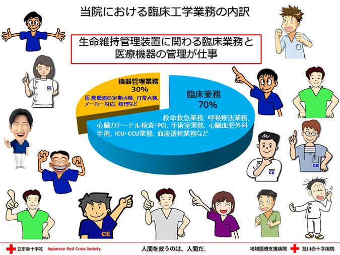 当院における臨床工学業務の内訳 生命維持管理装置に関わる臨床業務と医療機器の管理が仕事。臨床業務70%。機器管理業務30%。